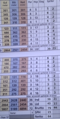 Round in 79 strokes making 44 stableford points.